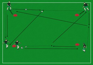 Basic Box Passing with layoff